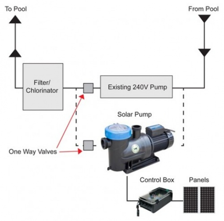 Products Inverters Pool-Pump1